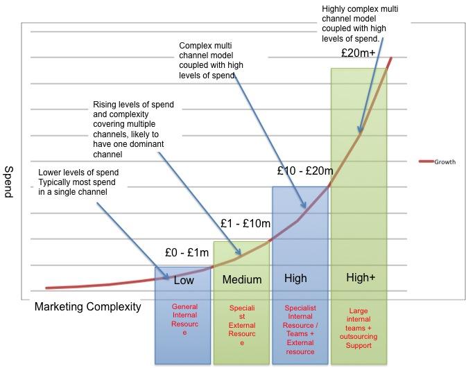 Marketing procurement in growing organisations